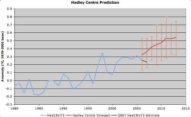 Hadley Centre Climate Prediction